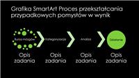 Slajd z grafiką SmartArt Proces przekształcania przypadkowych pomysłów w wynik (zieloną na czarnym tle), panoramiczny