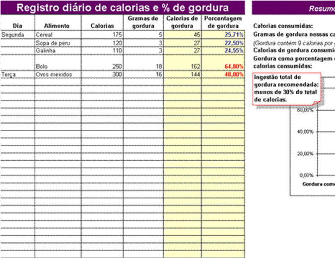 Registro diário do percentual de gordura e calorias