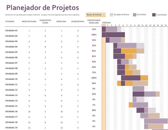 Planejador de projetos de Gantt