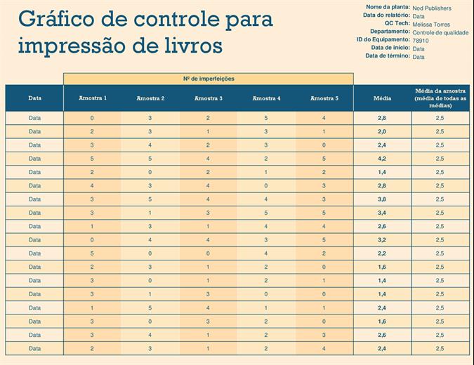 Gráfico de execução