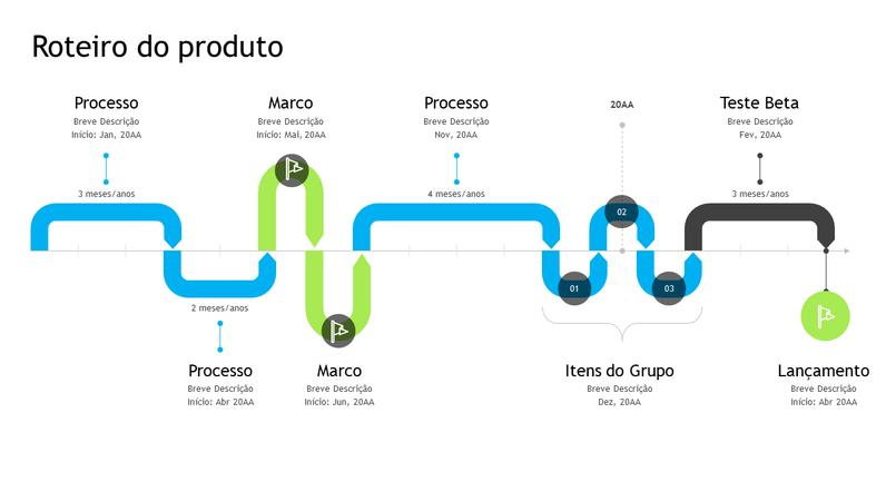 Linha do tempo do roteiro do produto