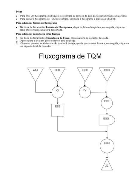 Exemplo de fluxograma TQM
