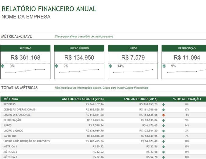 Relatório Financeiro Anual