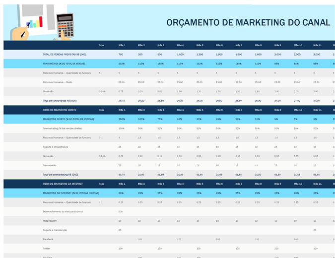 Orçamento de marketing de canal