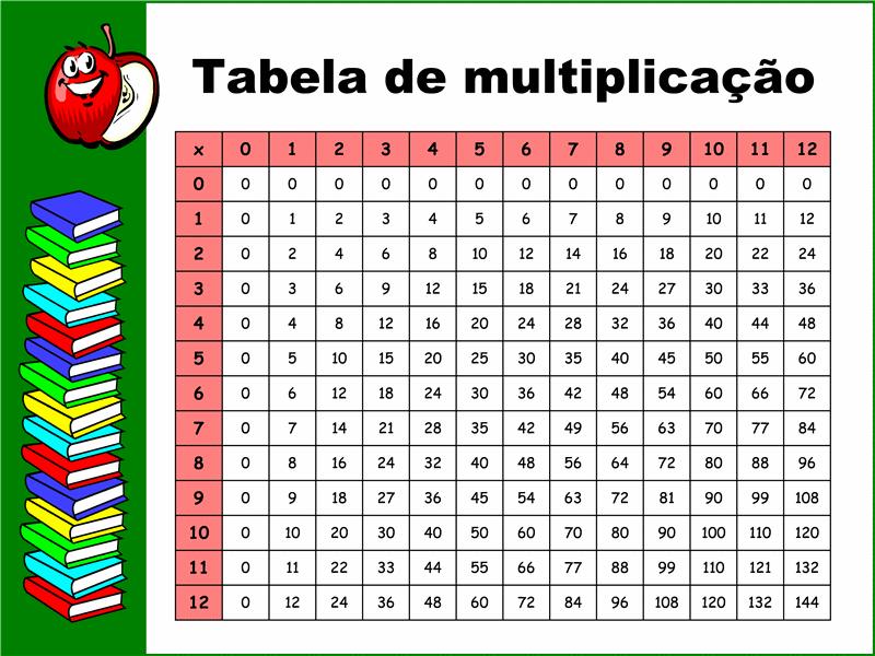 Tabela de multiplicaçăo (12x12)