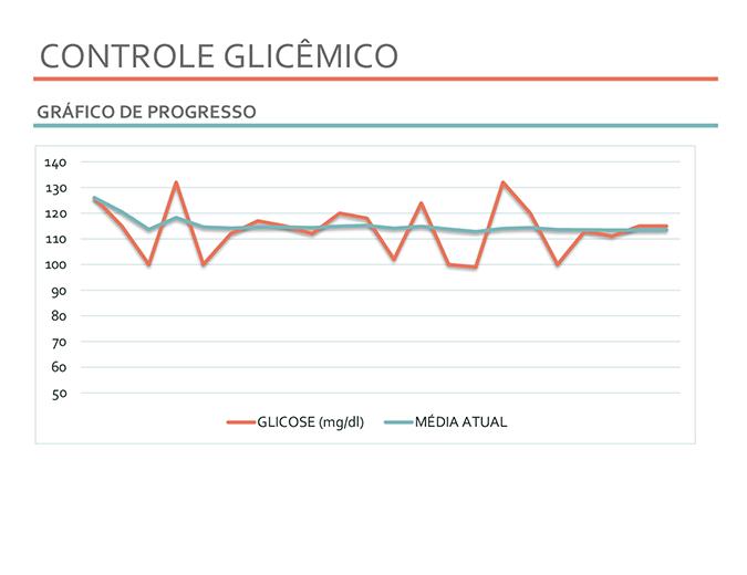 Controlador glicêmico