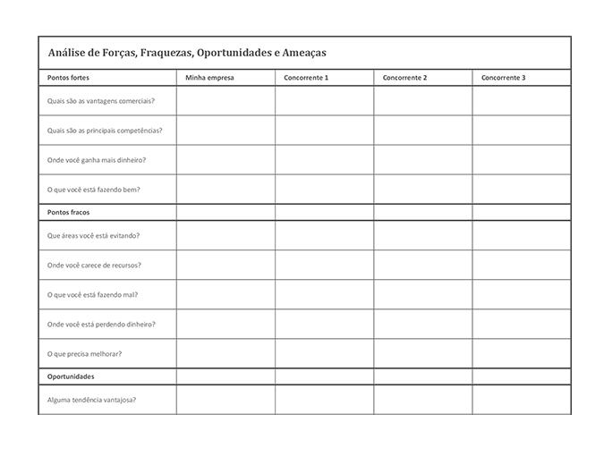 Análise da concorrência usando a tabela SWOT