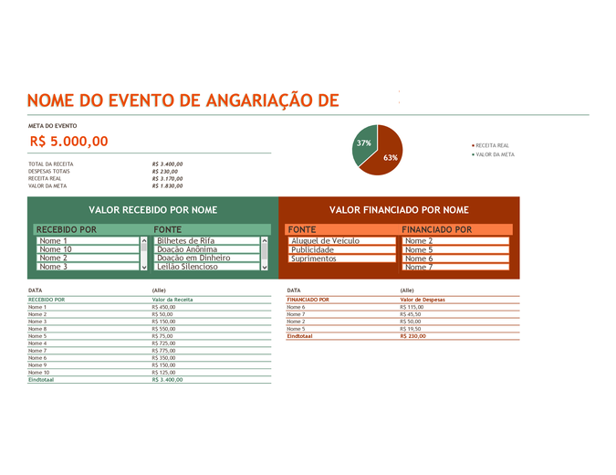 Orçamento do evento de angariação de fundos