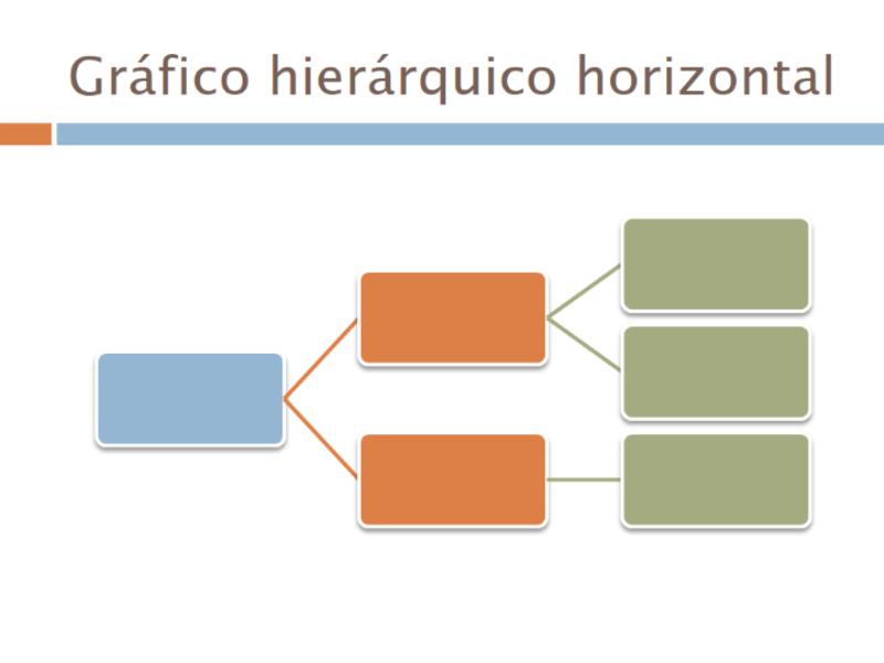 Gráfico hierárquico horizontal