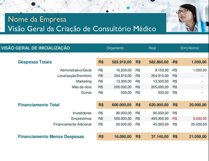 Ausgaben für Arztpraxisinbetriebnahme
