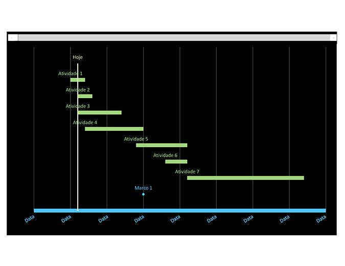 Gráfico de Gantt com controle de datas
