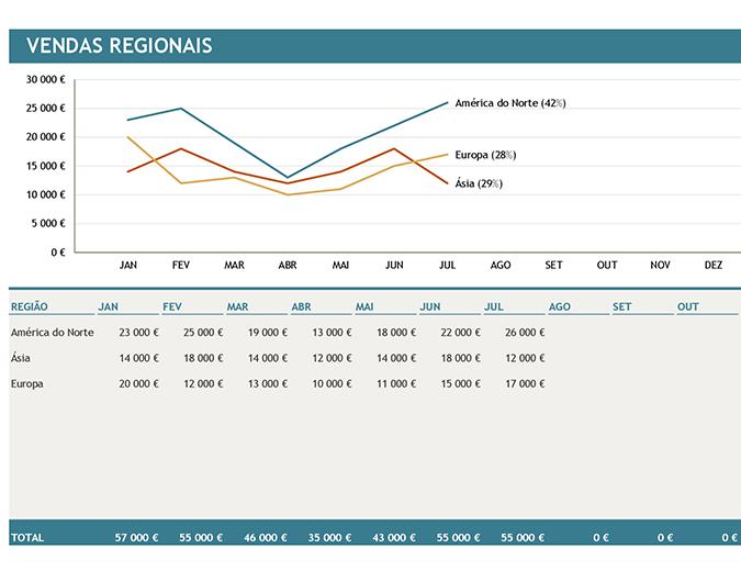Gráfico de vendas regionais