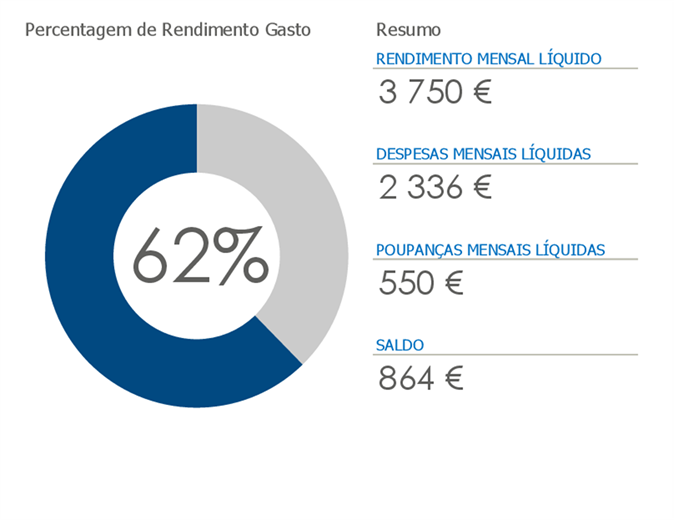 Orçamento pessoal