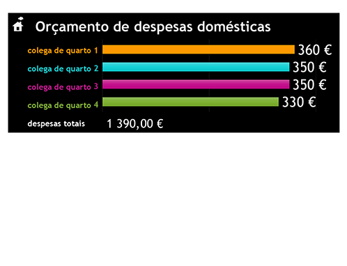 Orçamento de despesas domésticas