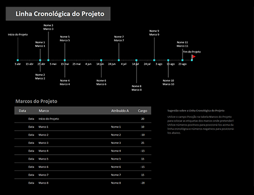 Linha cronológica de projeto com marcos