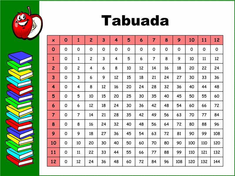 Tabela de Multiplicação (até 12x12)