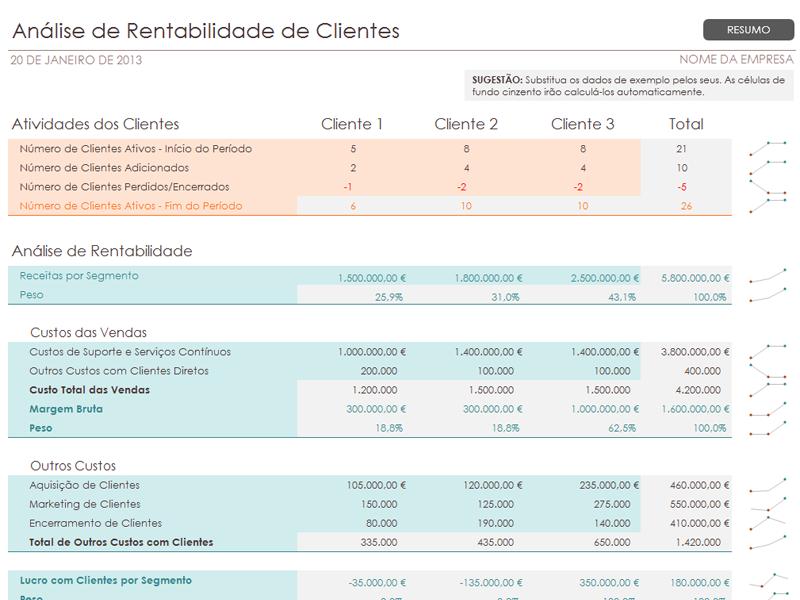 Análise da Rentabilidade de Cliente