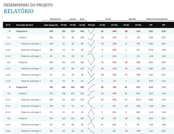 Relatório de desempenho do projeto