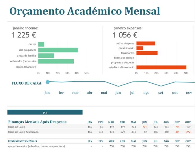 Orçamento mensal do ensino superior