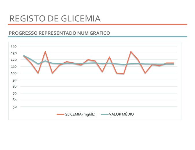 Registo de glicemia