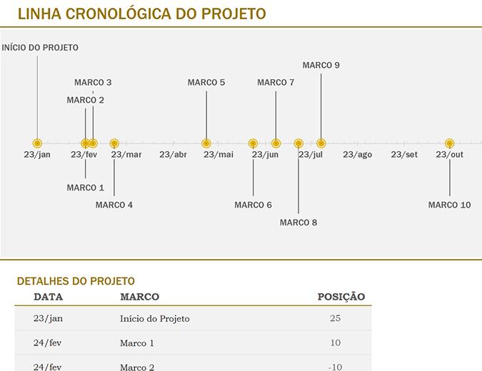 Linha cronológica com marcos (amarelo)