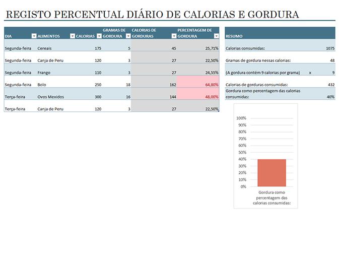 Registo de calorias e gordura dos alimentos