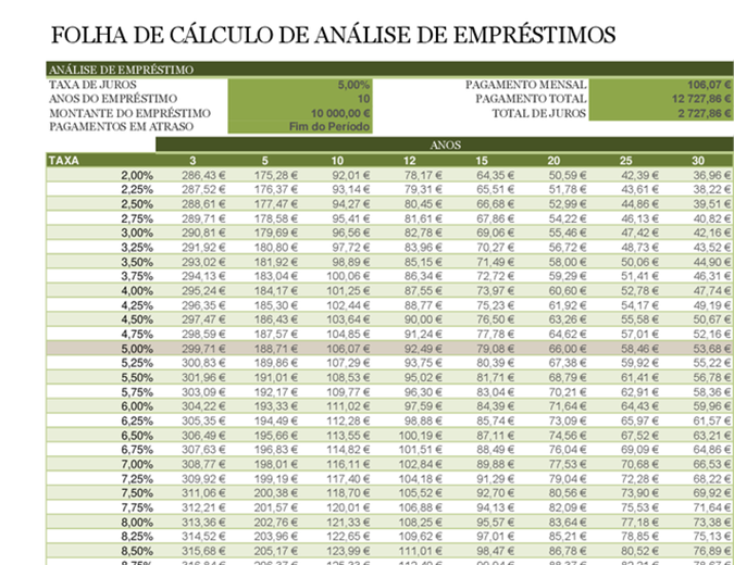 Folha de cálculo de análise de empréstimos