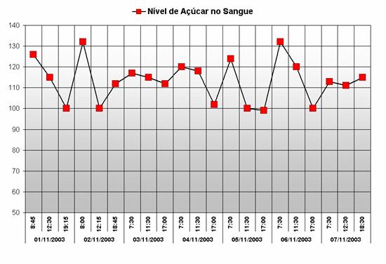 Gráfico de açúcar no sangue