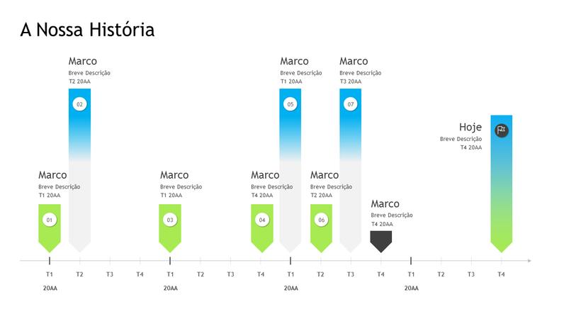 Linha cronológica de marcos