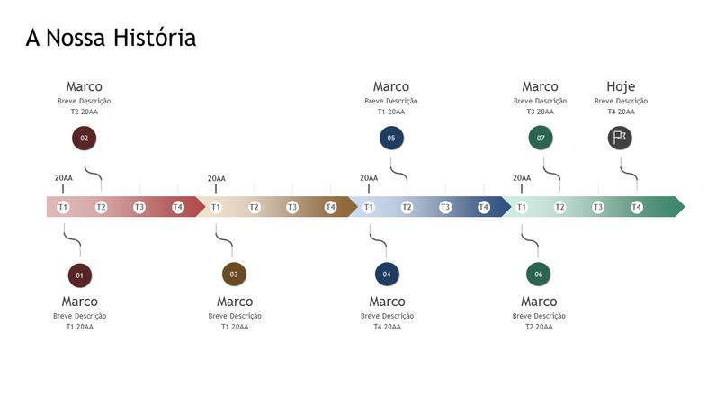 Marco e linha cronológica da história