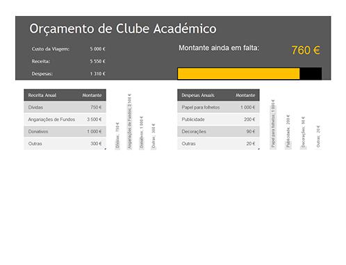 Orçamento do clube académico