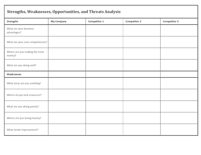 Analiză competitivă folosind modelul SWOT