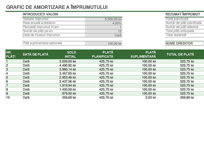 Grafic de amortizare a împrumutului