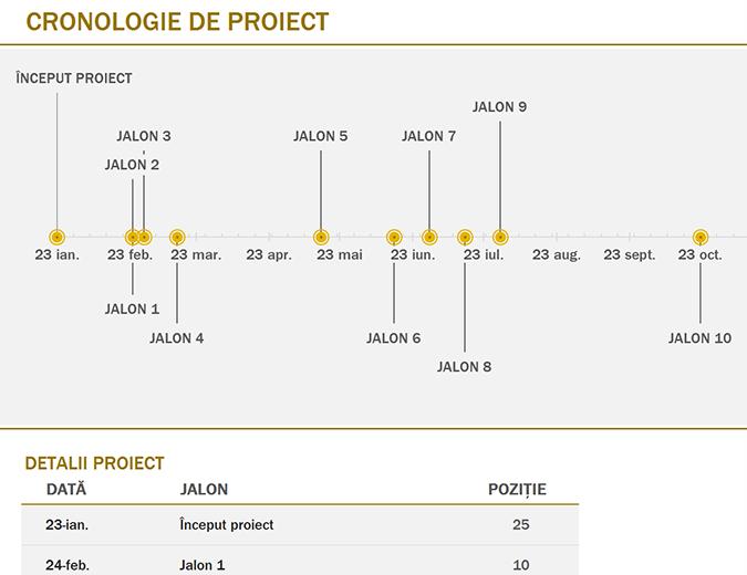Cronologie cu jaloane (galbenă)