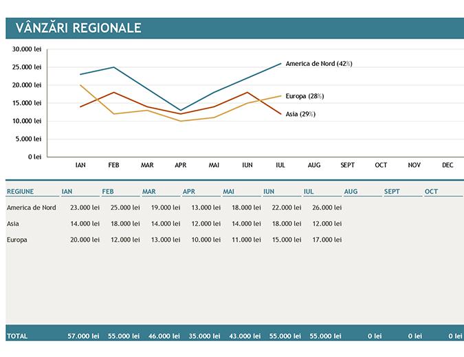 Diagramă Vânzări regionale