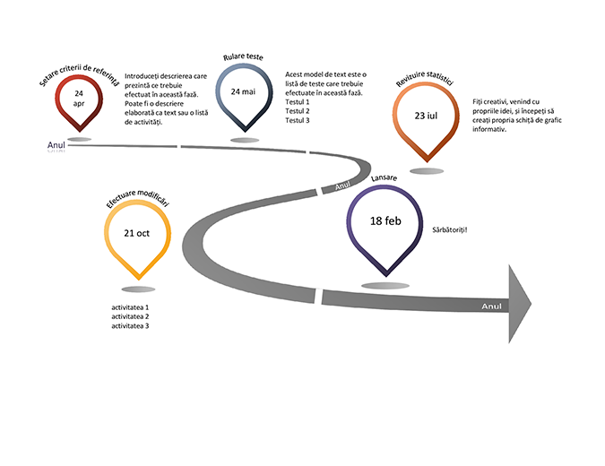 Grafic informativ al cronologiei