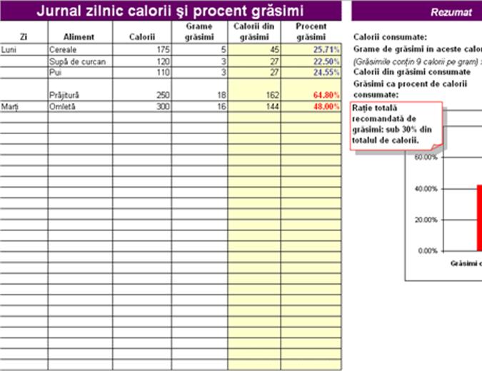 Jurnal zilnic de calorii și procent de grăsimi