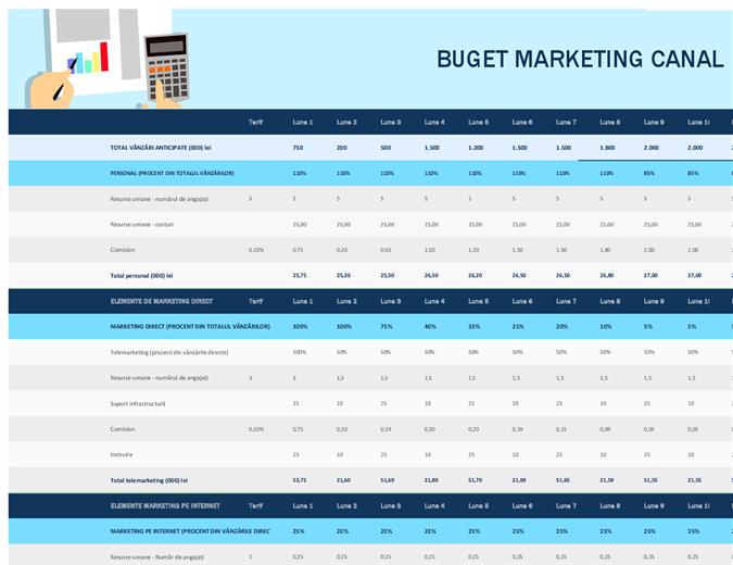 Buget marketing canal