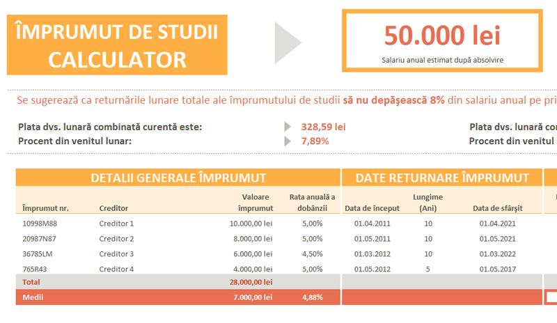 Calculator împrumut de studii