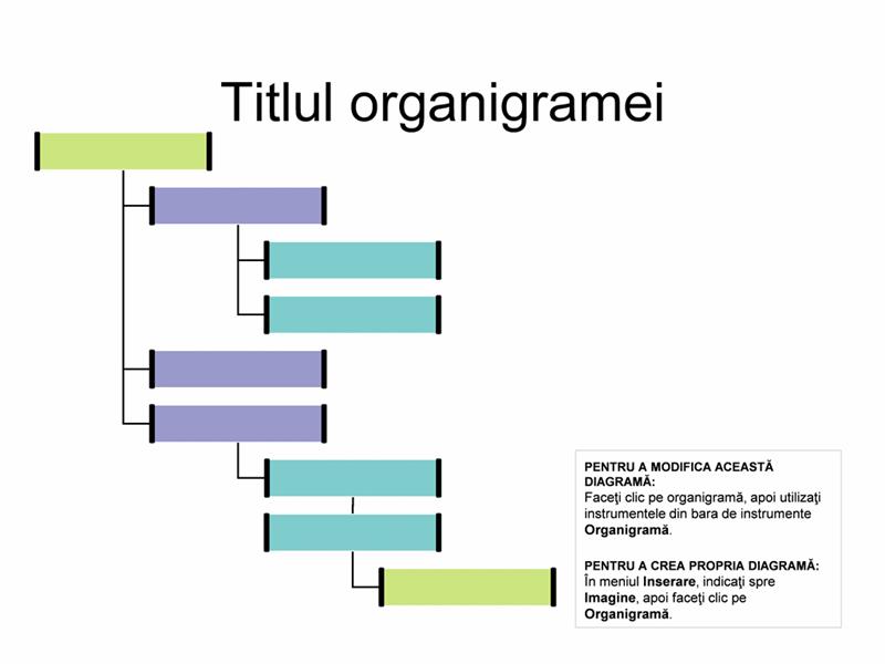 Organigramă orientată spre dreapta