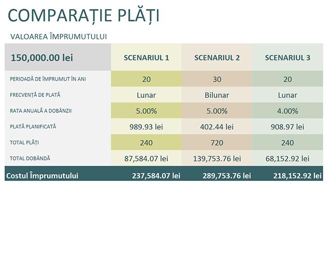 Calculator pentru compararea împrumuturilor
