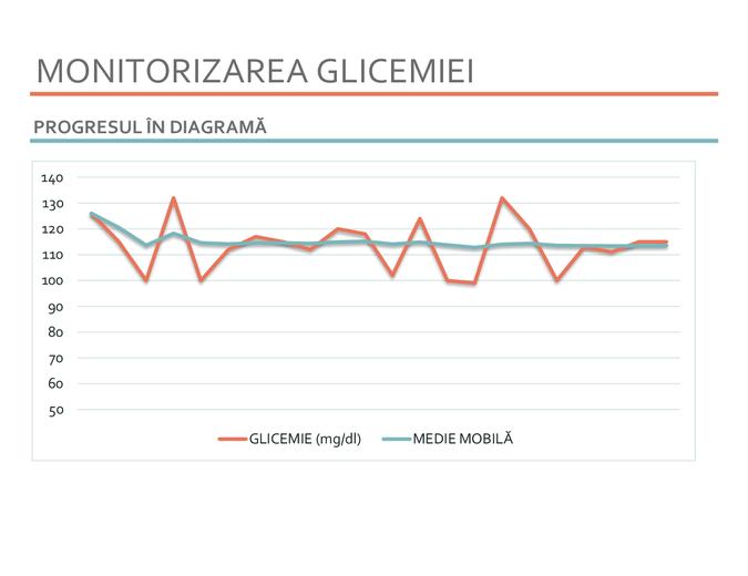 Monitorizarea glicemiei