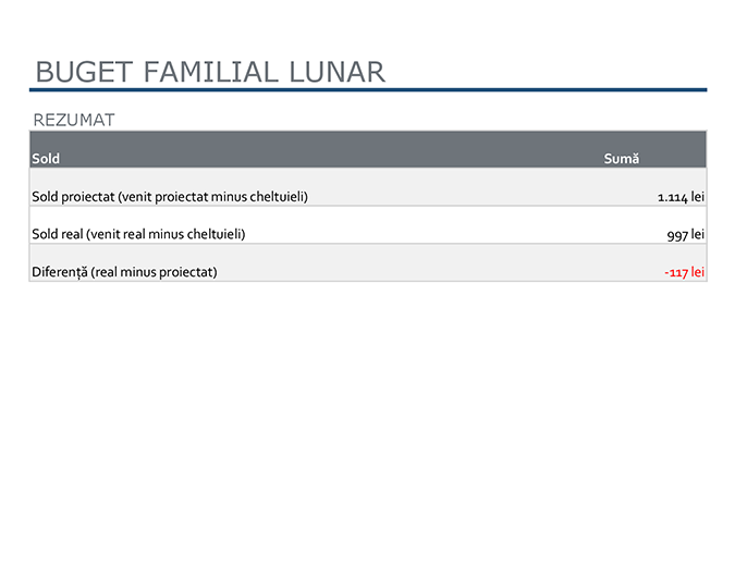 Buget familial lunar