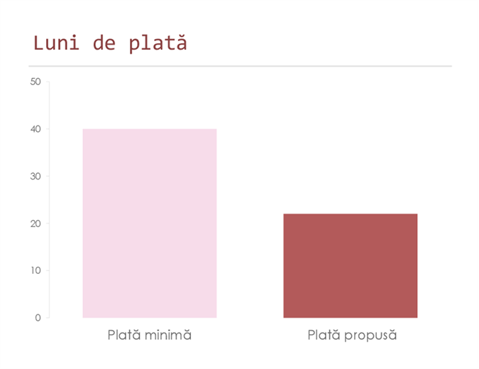 Calculator de plăți pe cartea de credit