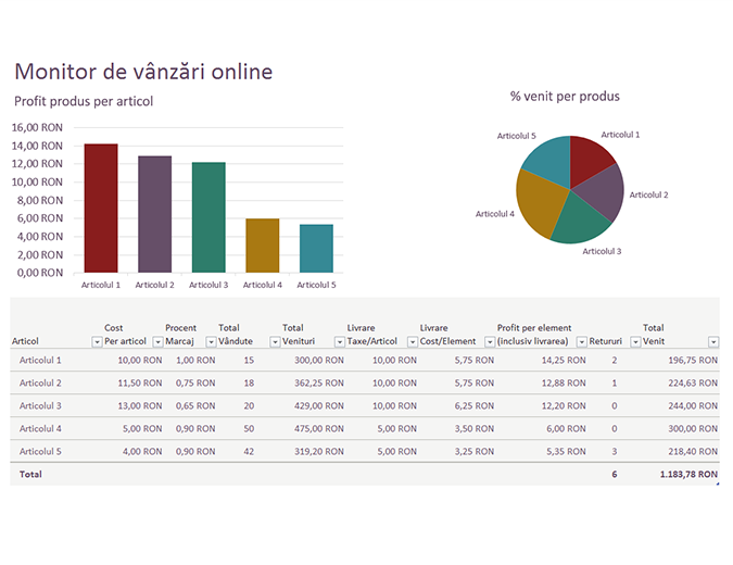 Monitor de vânzări online