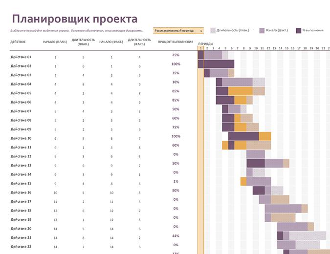 Планировщик проекта на диаграмме Ганта