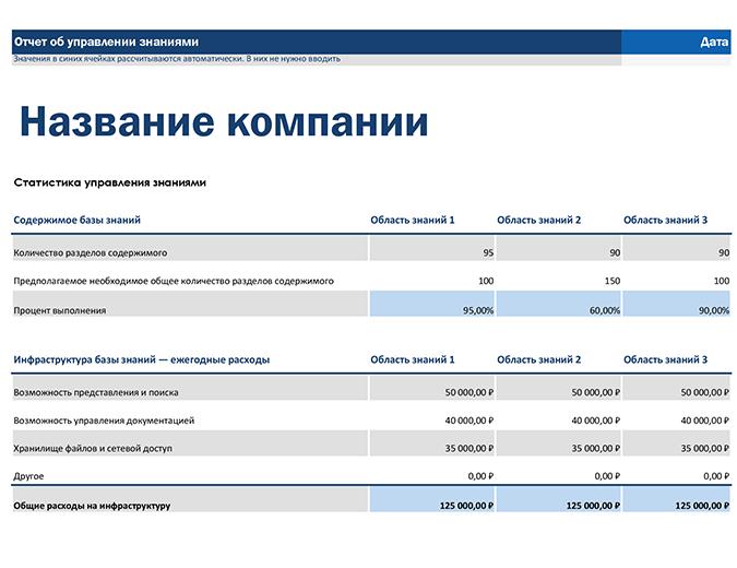 Отчет об управлении знаниями