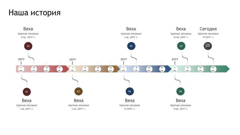 Хронологическая временная шкала с вехами