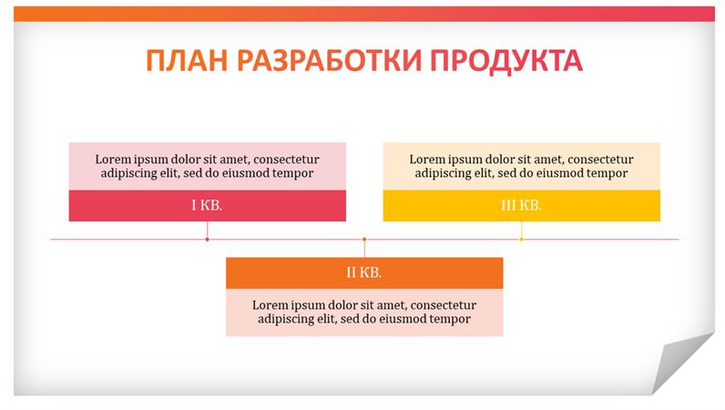 Современный план разработки продукта