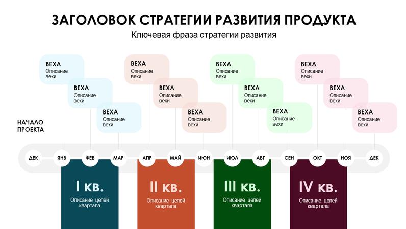 Поквартальная временная шкала плана разработки продукта